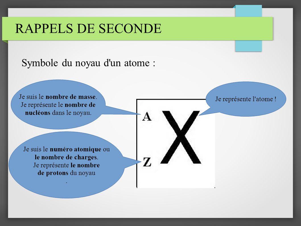 RAPPELS DE SECONDE Symbole du noyau d un atome :