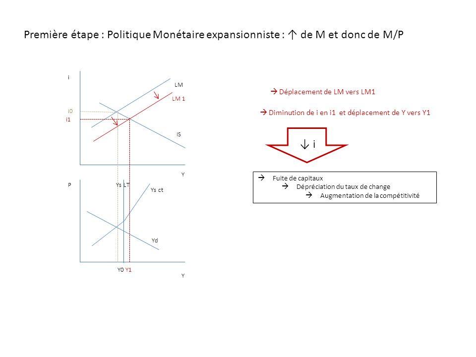 Première étape : Politique Monétaire expansionniste : ↑ de M et donc de M/P