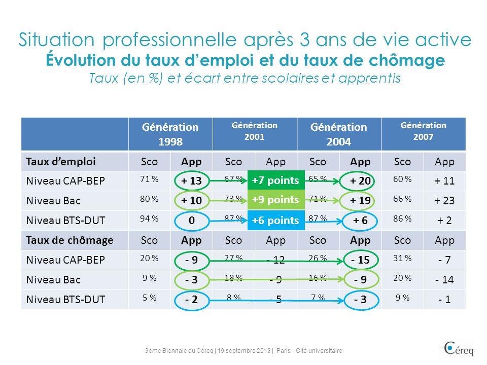 Situation professionnelle après 3 ans de vie active Évolution du taux d'emploi et du taux de chômage Taux (en %) et écart entre scolaires et apprentis