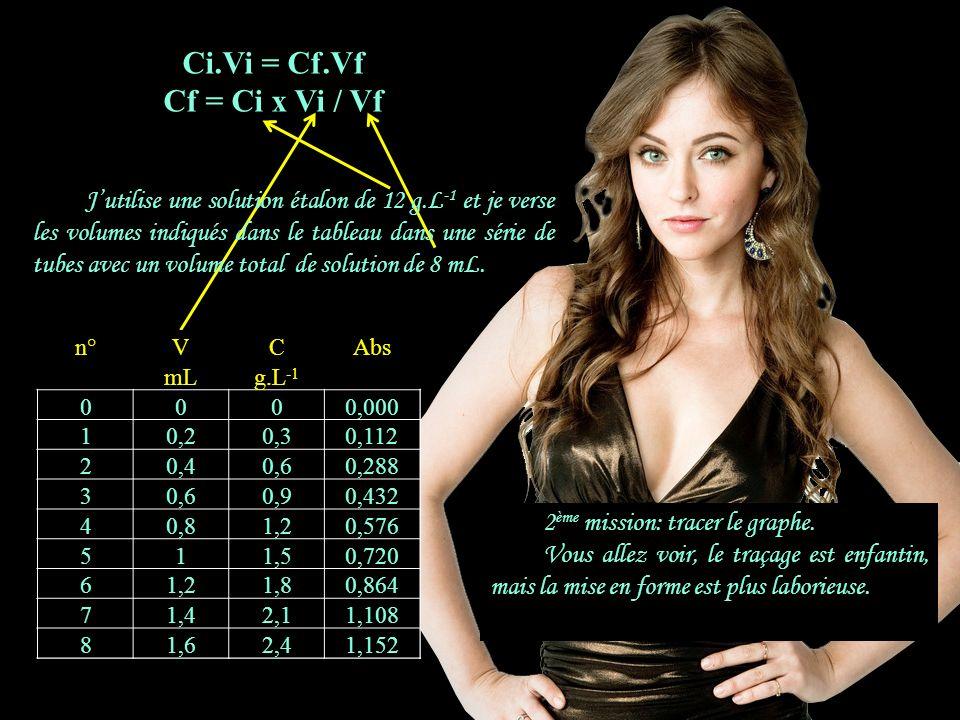 1.1.1 Ci.Vi = Cf.Vf Cf = Ci x Vi / Vf