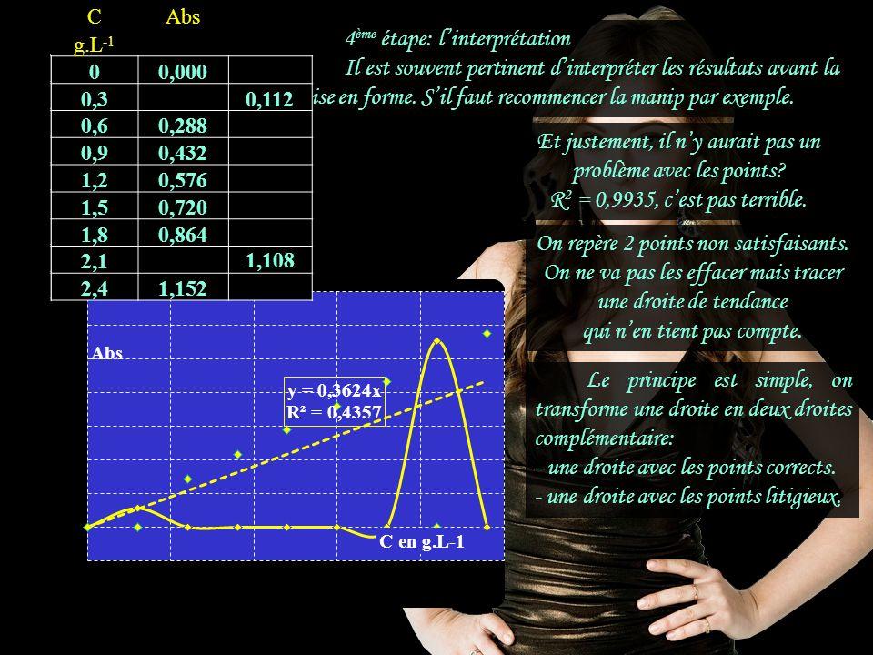 1.1.1 4ème étape: l'interprétation
