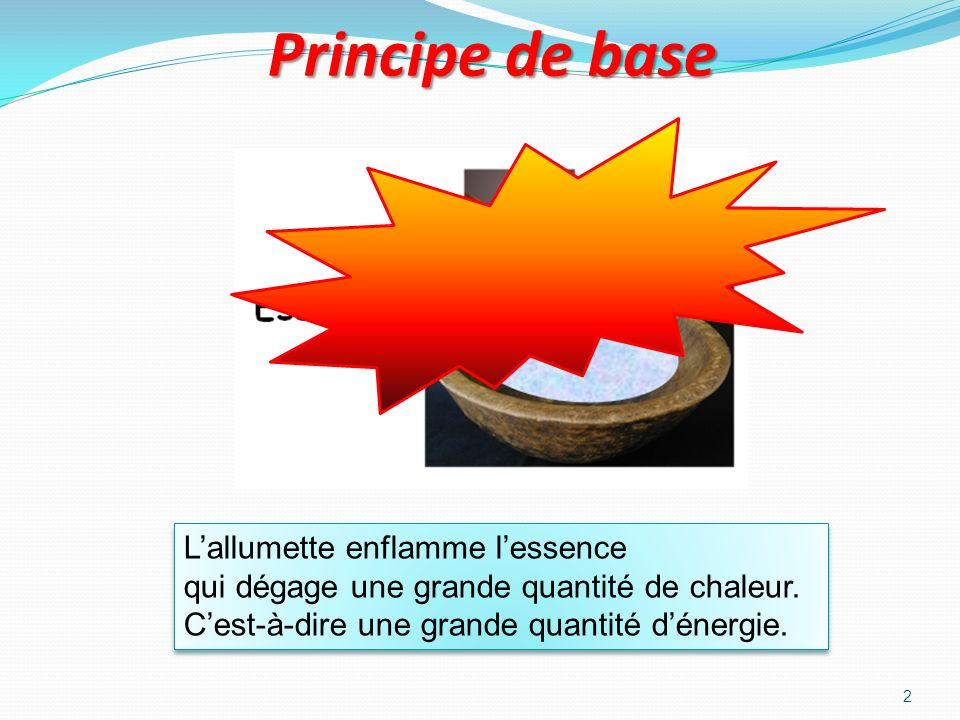 Principe de base L'allumette enflamme l'essence