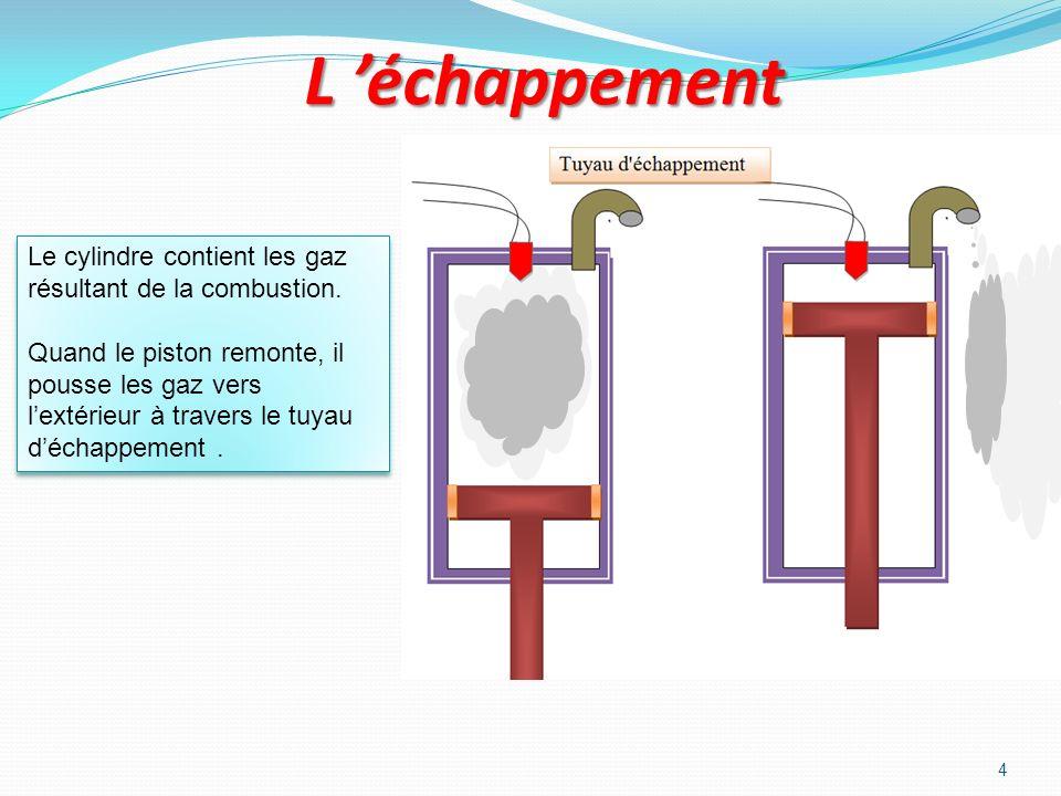 L 'échappement Le cylindre contient les gaz résultant de la combustion.