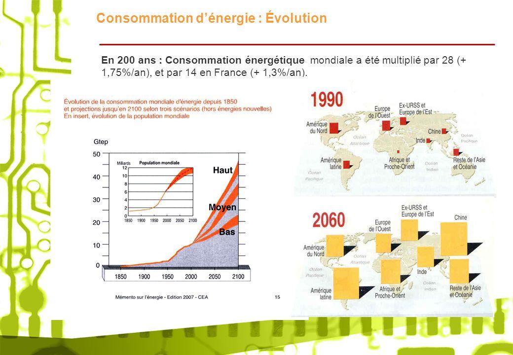 Consommation d'énergie : Évolution