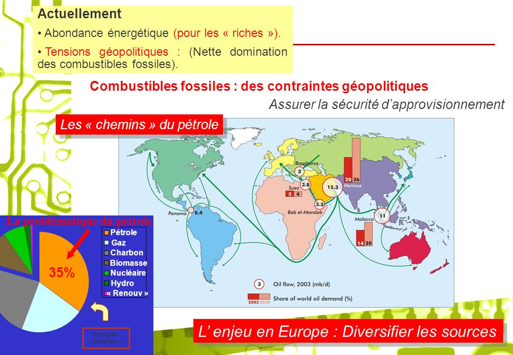 L' enjeu en Europe : Diversifier les sources