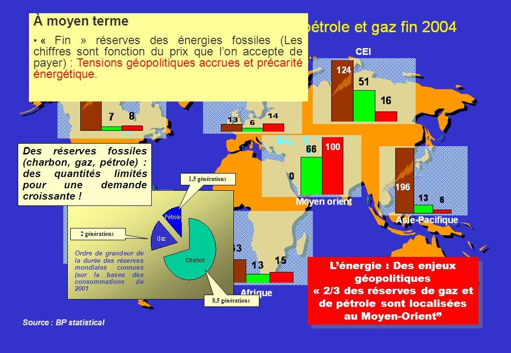 L'énergie : Des enjeux géopolitiques