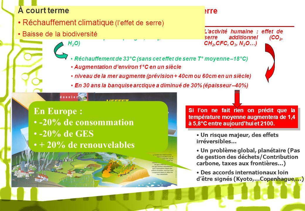 En Europe : -20% de consommation -20% de GES + 20% de renouvelables