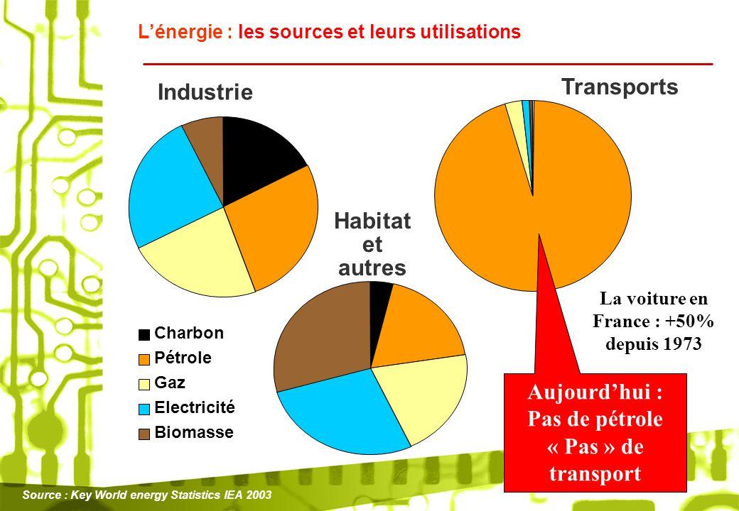 Pas de pétrole « Pas » de transport