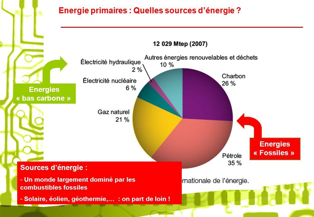 Energie primaires : Quelles sources d'énergie