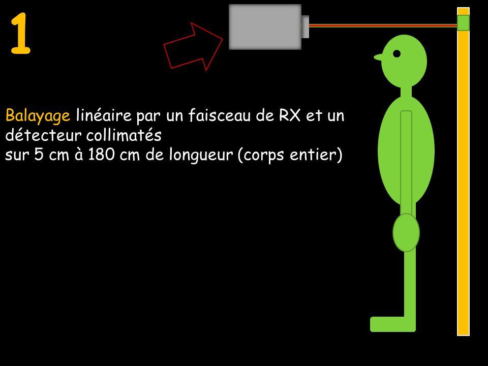 1 Balayage linéaire par un faisceau de RX et un détecteur collimatés