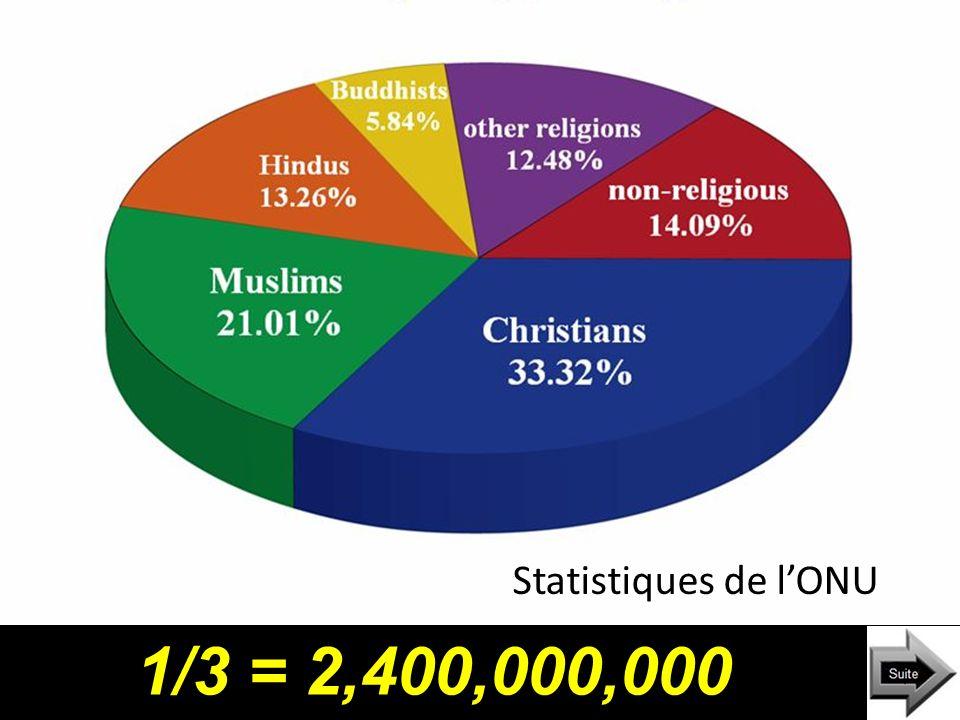 Il y a plus que 7 milliard d'habitants sur notre planète.