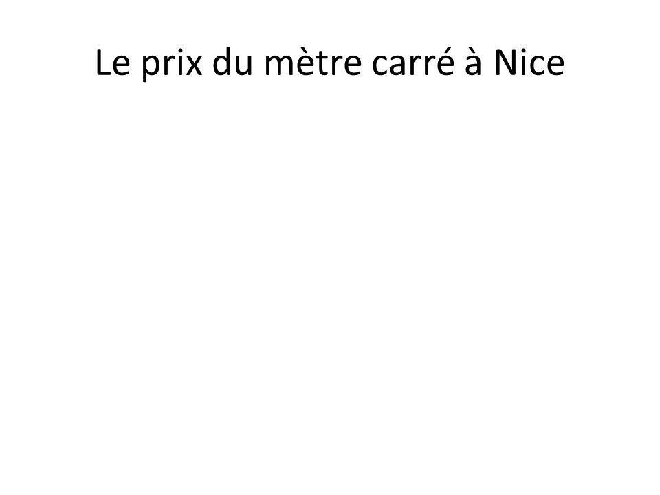 Le prix du mètre carré à Nice