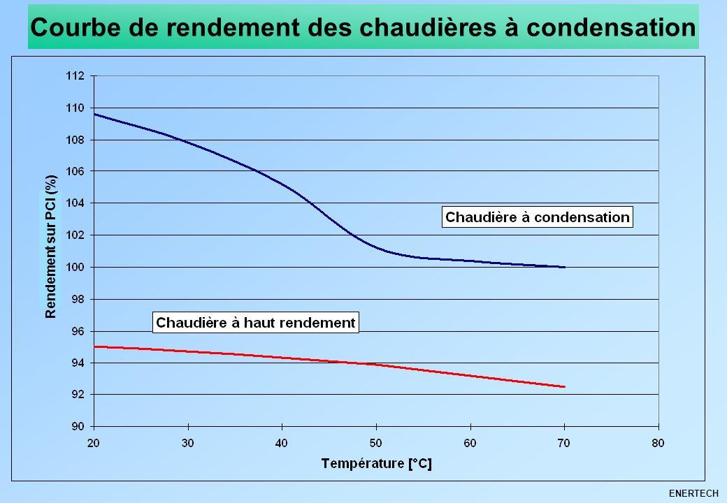 Efficacit nerg tique des syst mes thermiques ppt for Rendement chaudiere a condensation