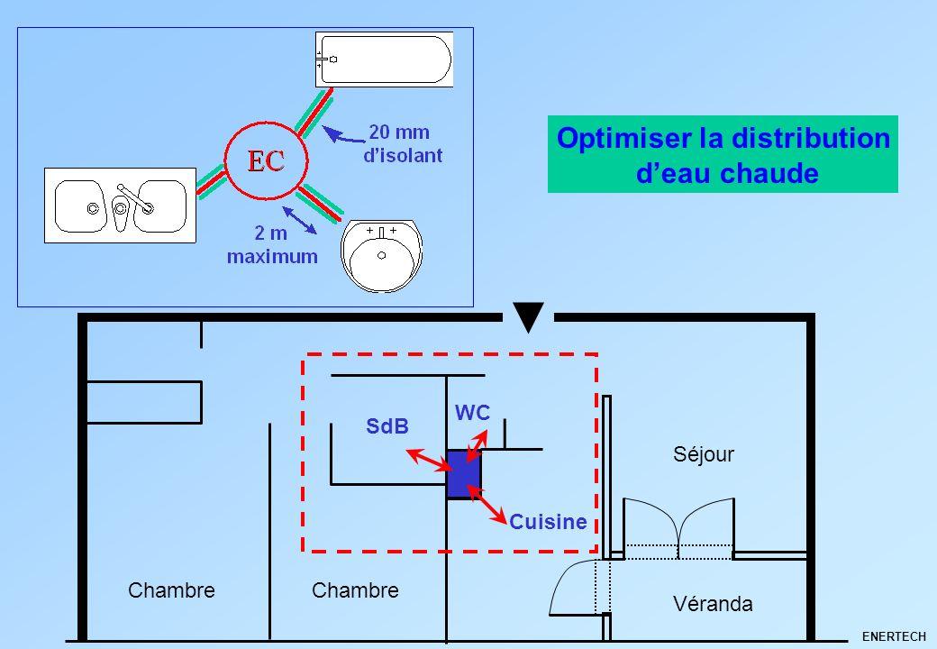 Optimiser la distribution d'eau chaude