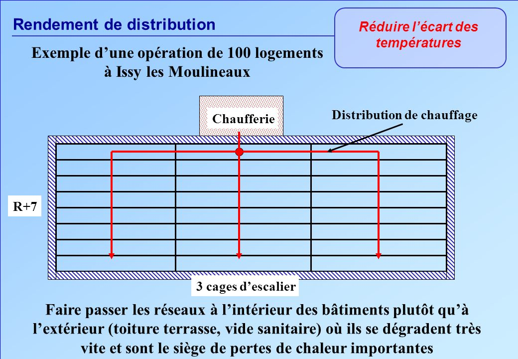 Rendement de distribution