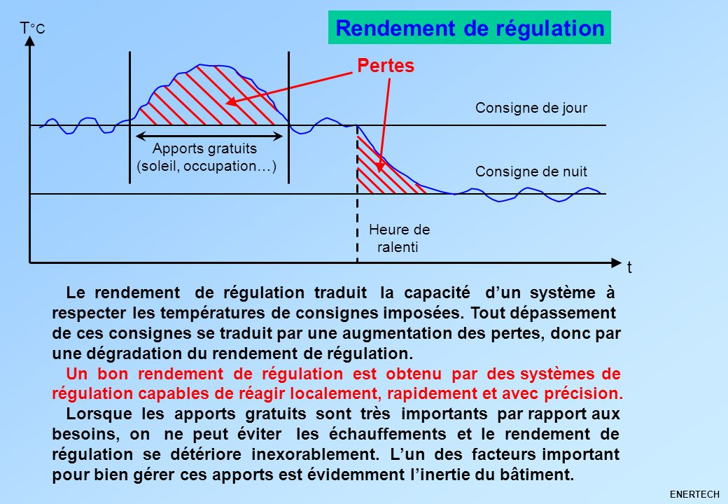 Rendement de régulation