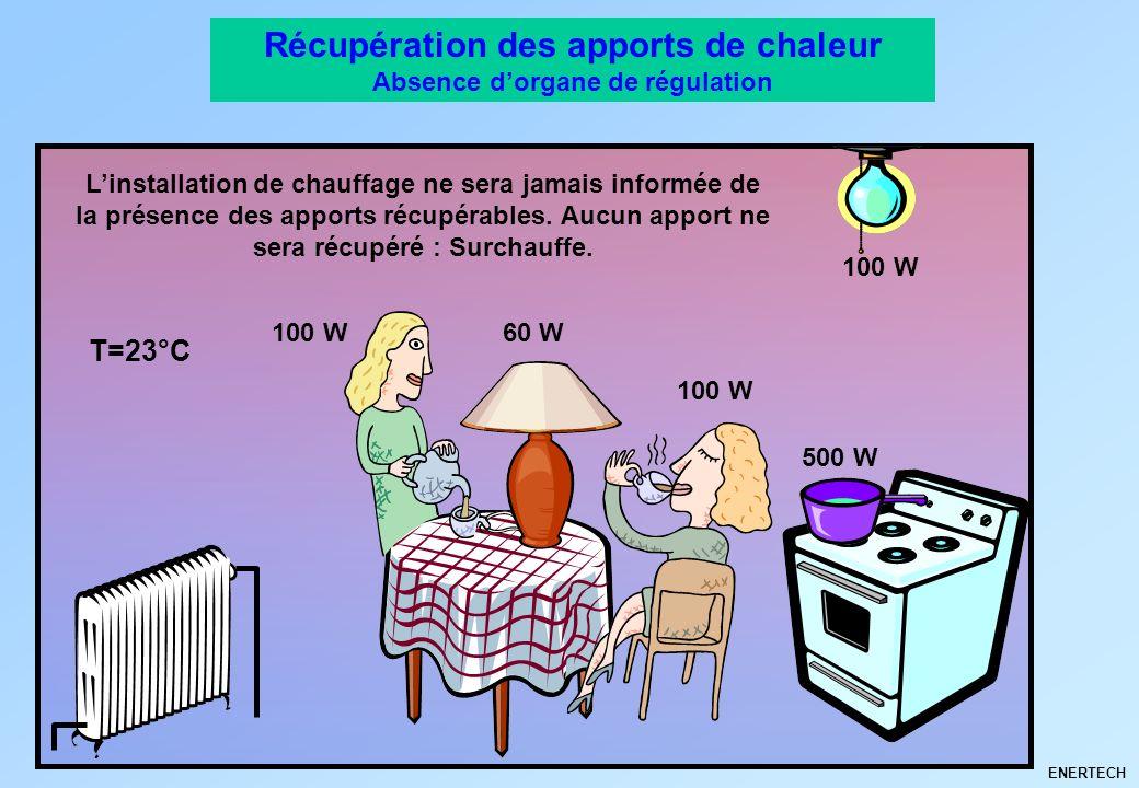 Récupération des apports de chaleur Absence d'organe de régulation