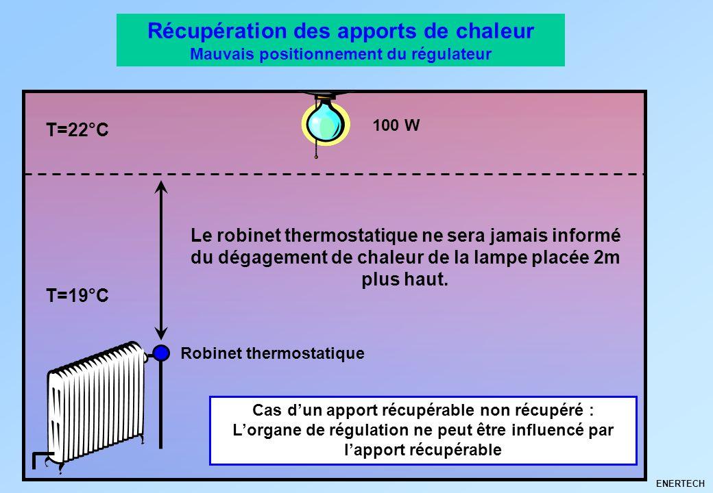 Récupération des apports de chaleur