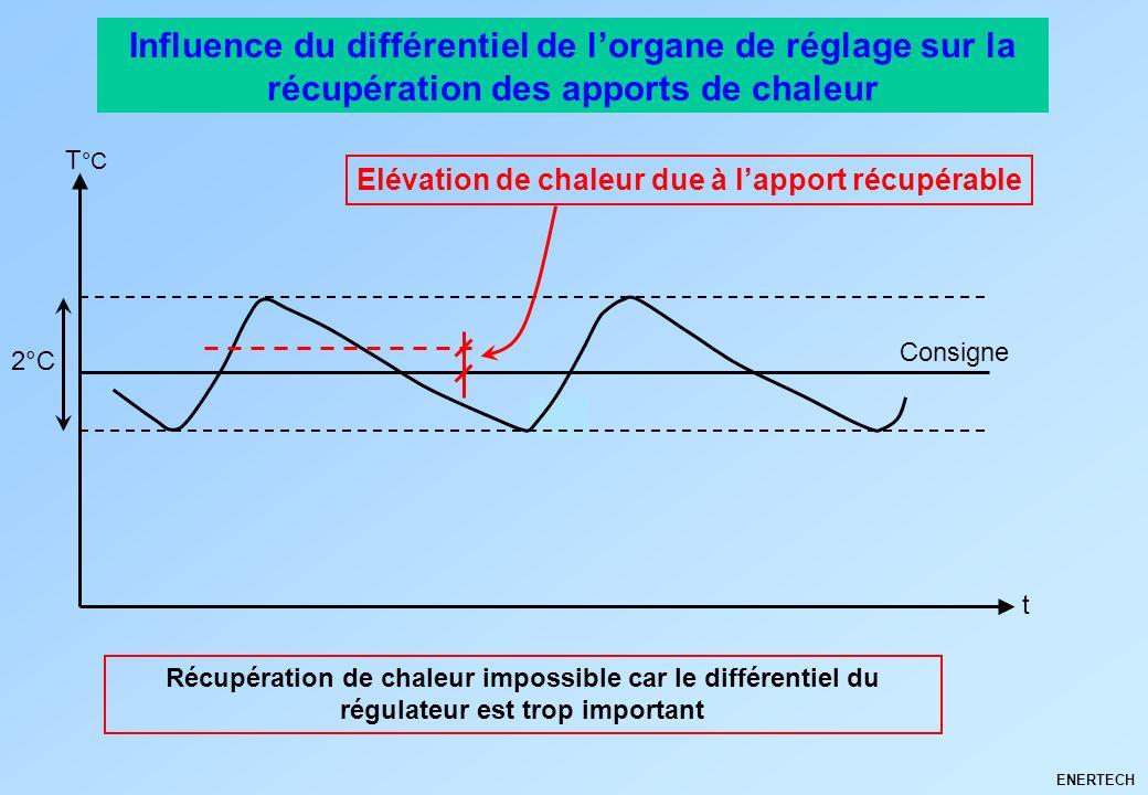 Influence du différentiel de l'organe de réglage sur la récupération des apports de chaleur