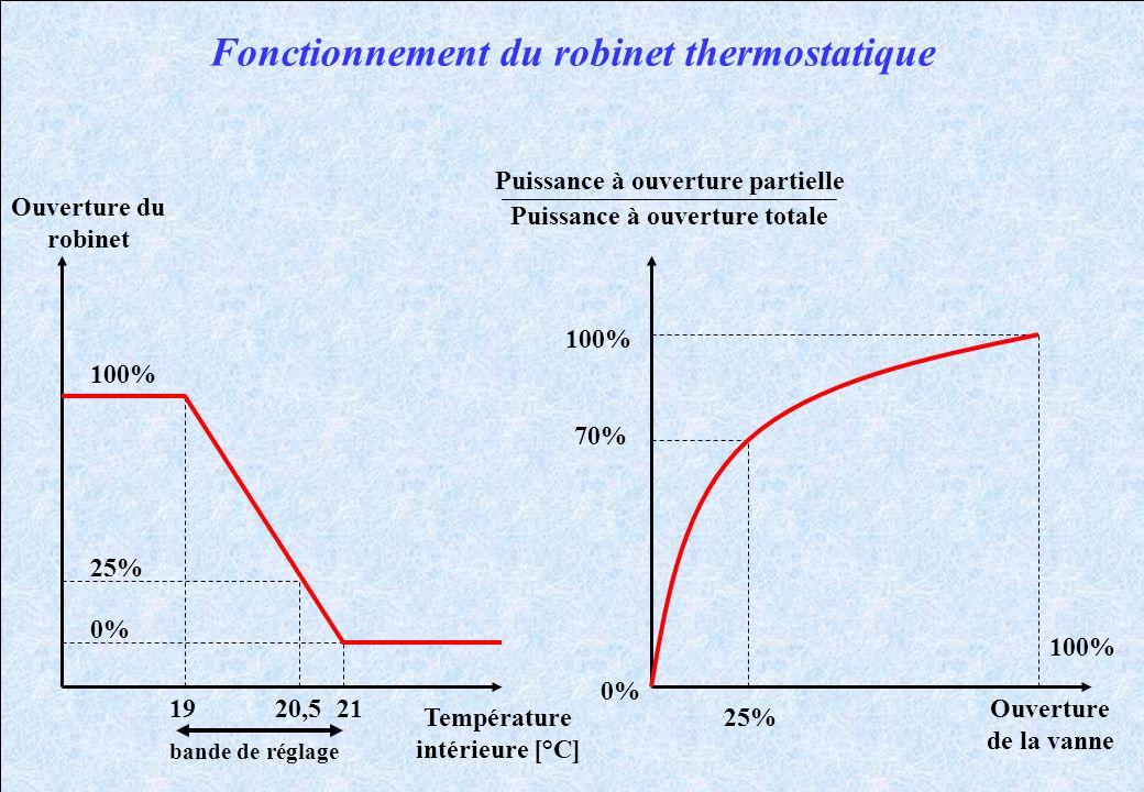 Fonctionnement du robinet thermostatique