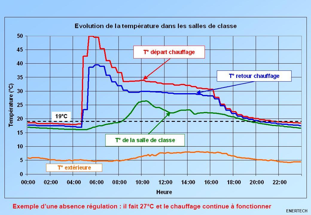 Exemple d'une absence régulation : il fait 27°C et le chauffage continue à fonctionner