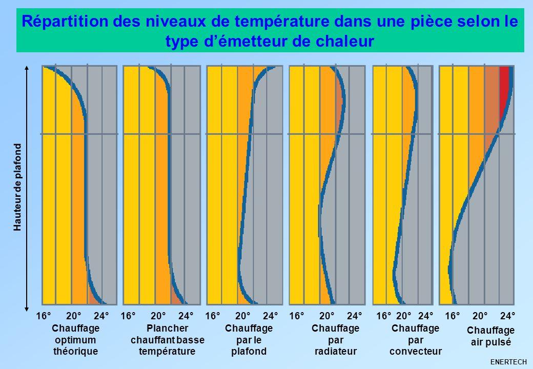 Répartition des niveaux de température dans une pièce selon le type d'émetteur de chaleur