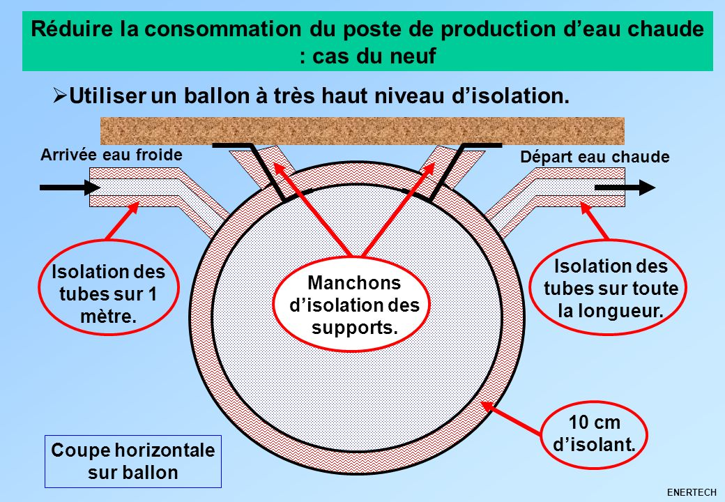 Utiliser un ballon à très haut niveau d'isolation.