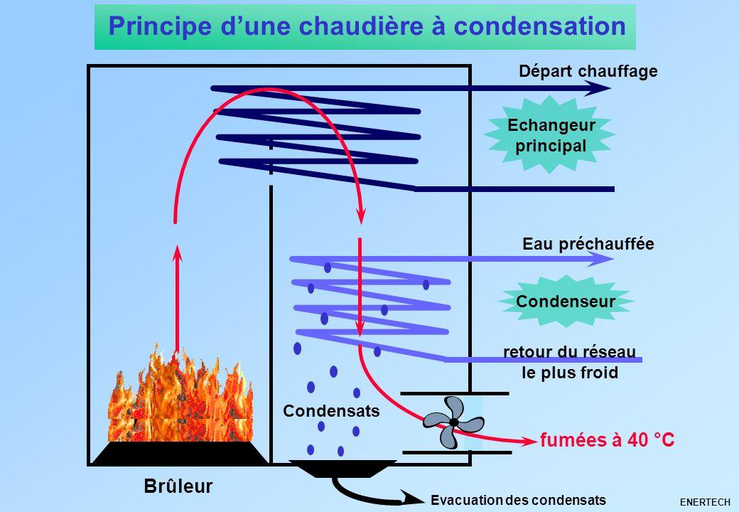 Principe d'une chaudière à condensation