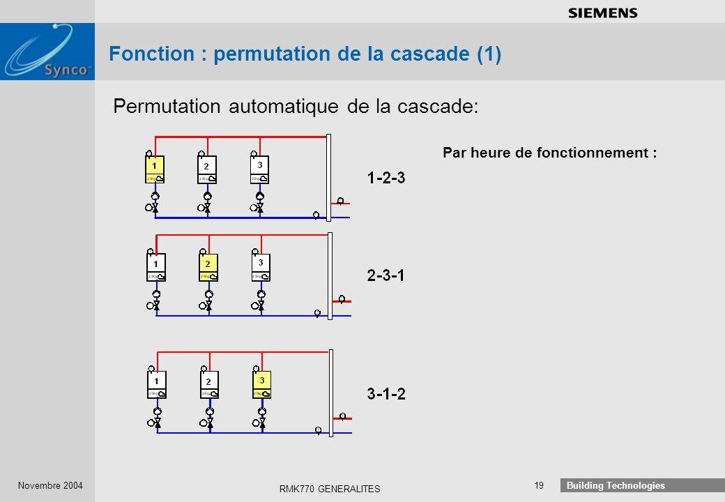 Fonction : permutation de la cascade (1)