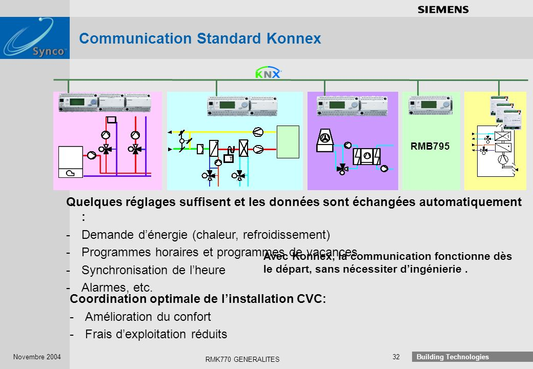 Communication Standard Konnex