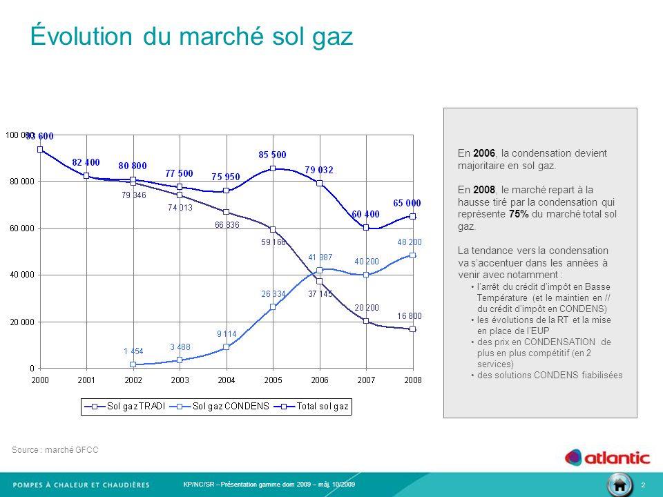 Évolution du marché sol gaz