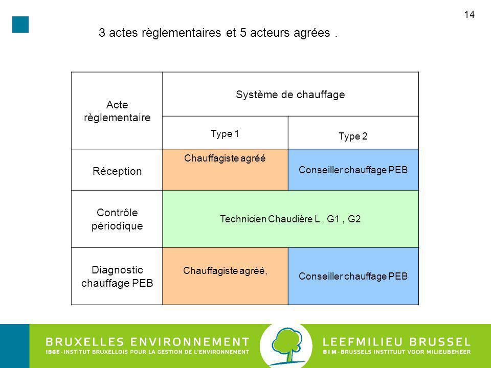 3 actes règlementaires et 5 acteurs agrées .
