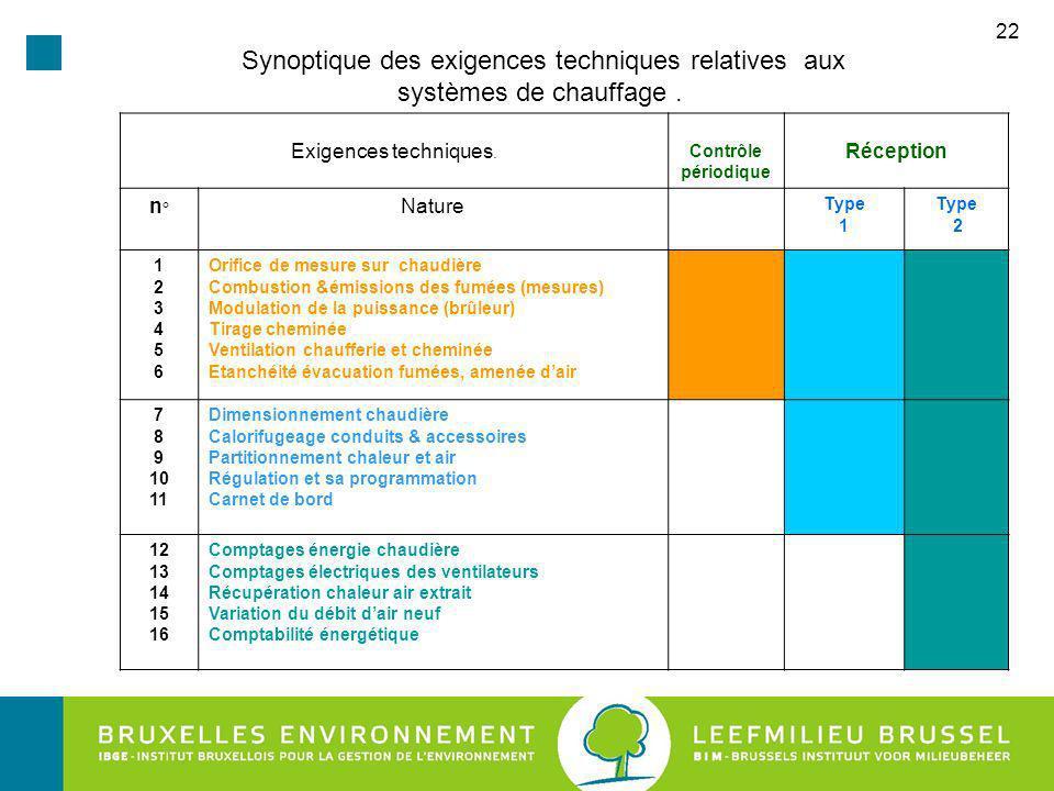 Synoptique des exigences techniques relatives aux systèmes de chauffage .