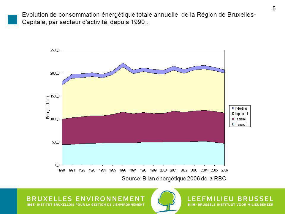 Source: Bilan énergétique 2006 de la RBC