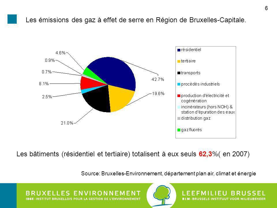 Les émissions des gaz à effet de serre en Région de Bruxelles-Capitale.