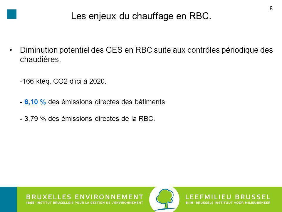 Les enjeux du chauffage en RBC.