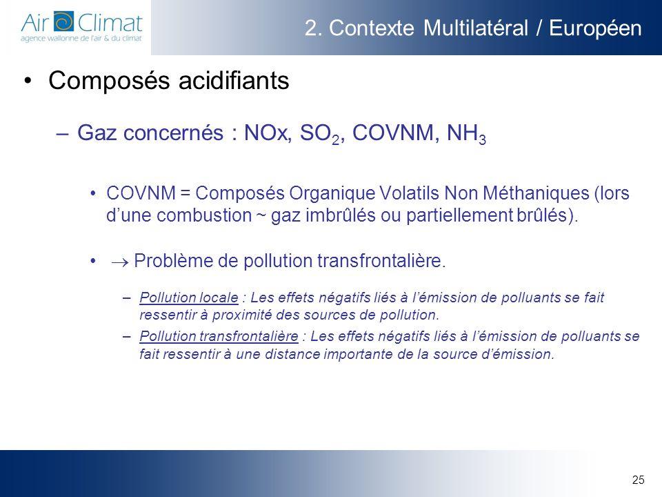 2. Contexte Multilatéral / Européen