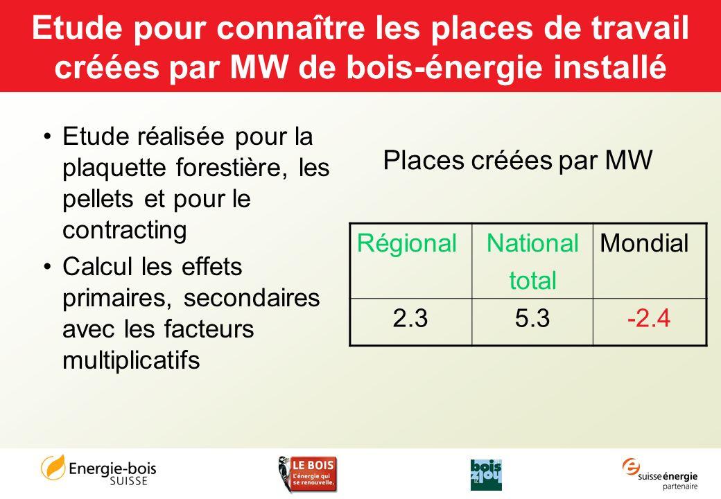 Etude pour connaître les places de travail créées par MW de bois-énergie installé