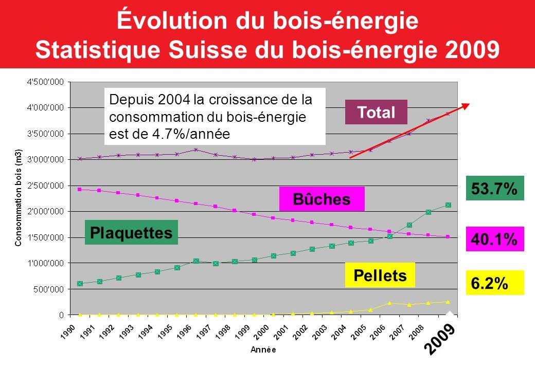 Évolution du bois-énergie Statistique Suisse du bois-énergie 2009
