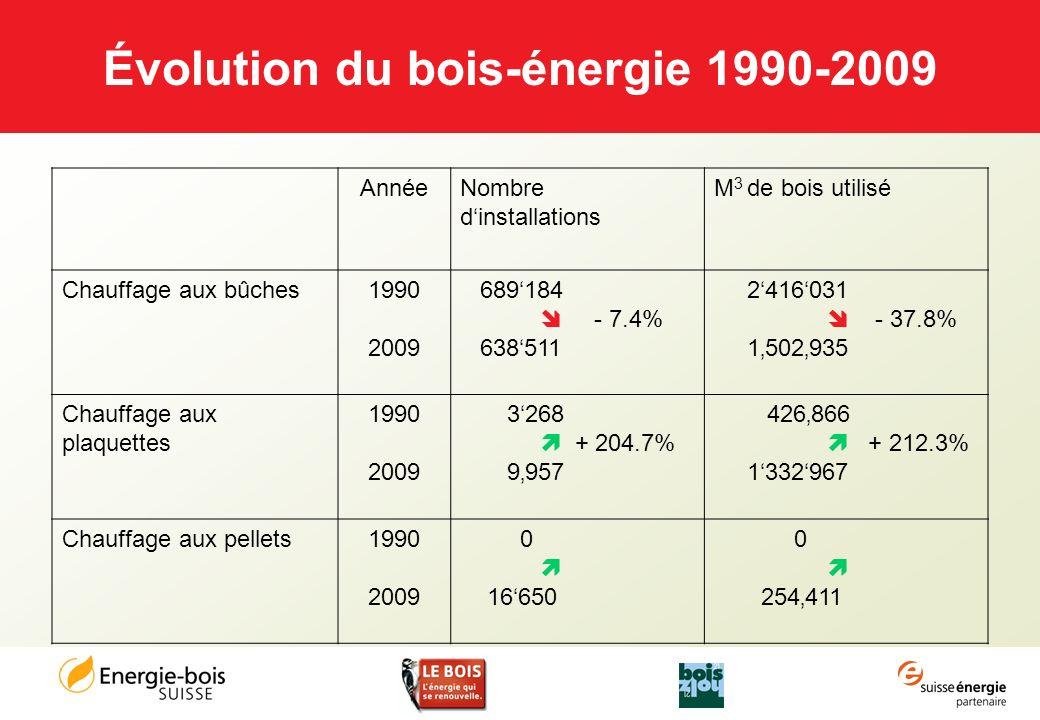 Évolution du bois-énergie 1990-2009