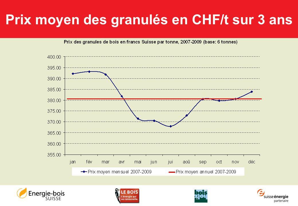 Prix moyen des granulés en CHF/t sur 3 ans