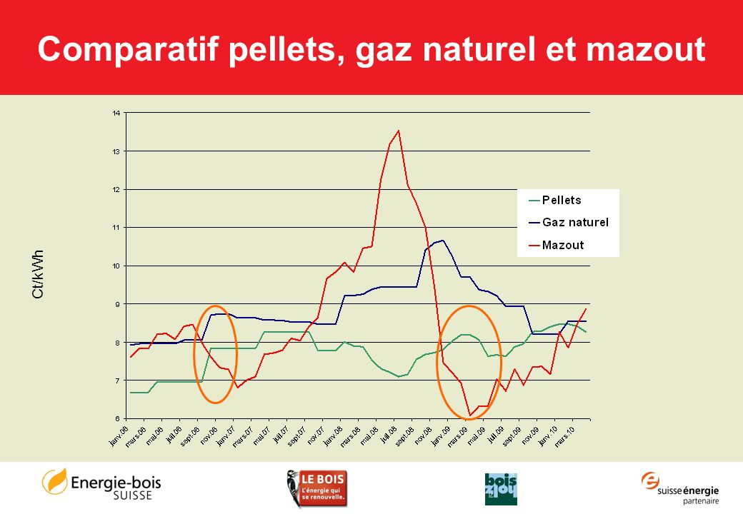 Comparatif pellets, gaz naturel et mazout