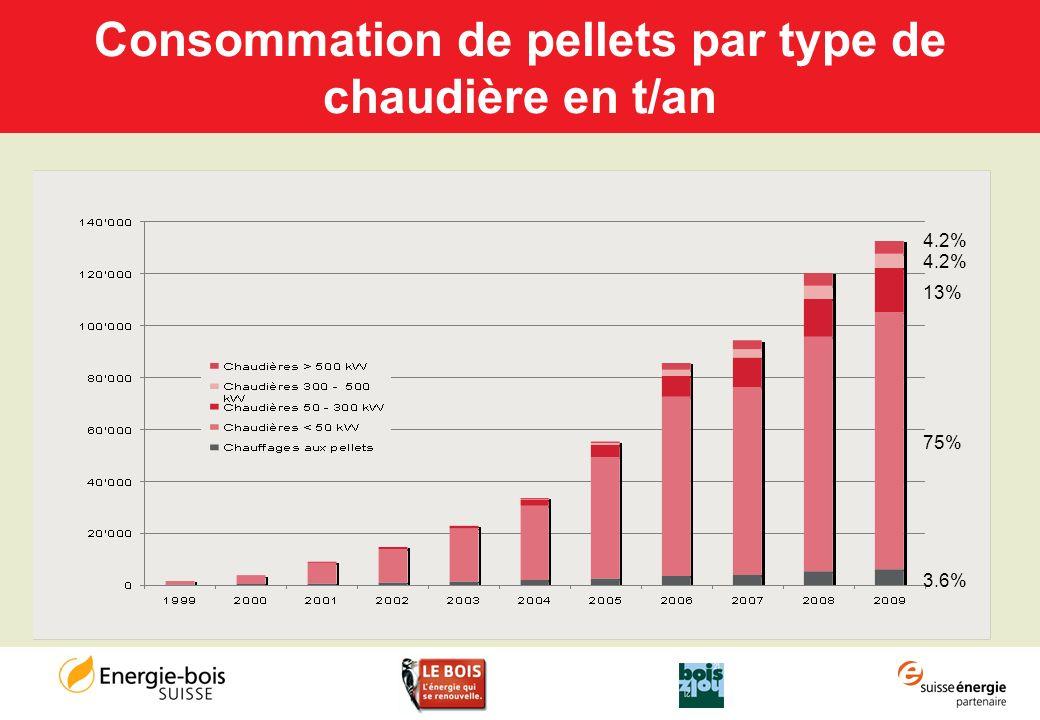 Consommation de pellets par type de chaudière en t/an