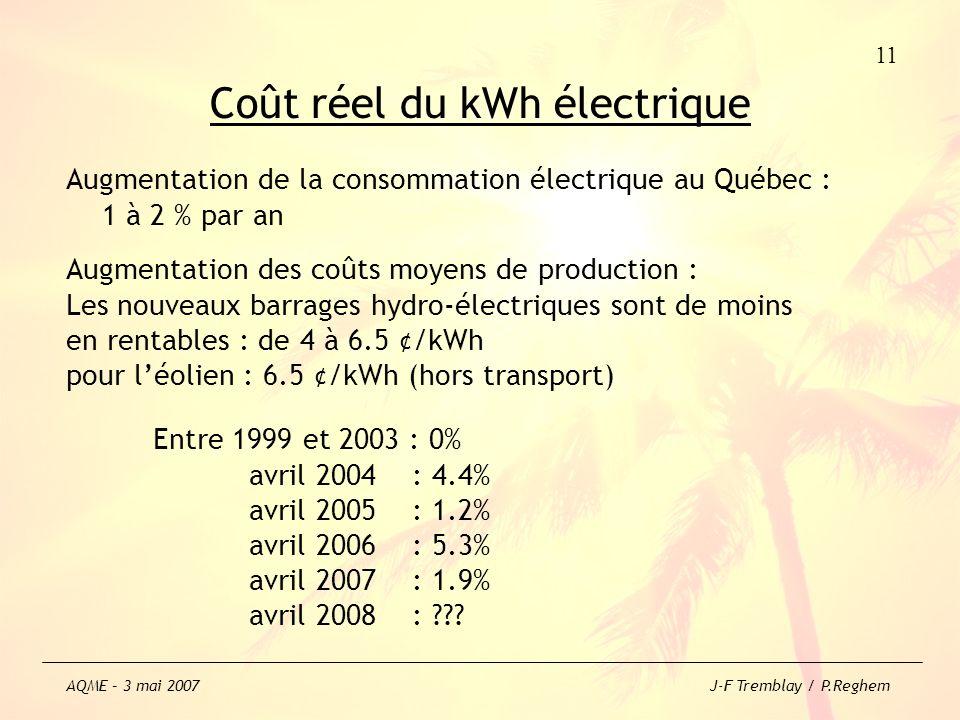 Coût réel du kWh électrique