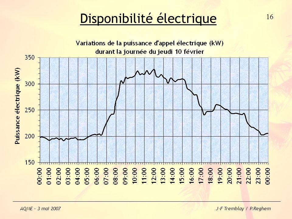 Disponibilité électrique