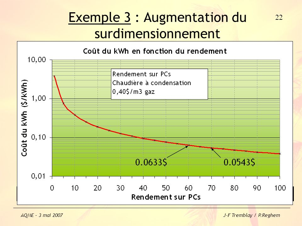 Exemple 3 : Augmentation du surdimensionnement