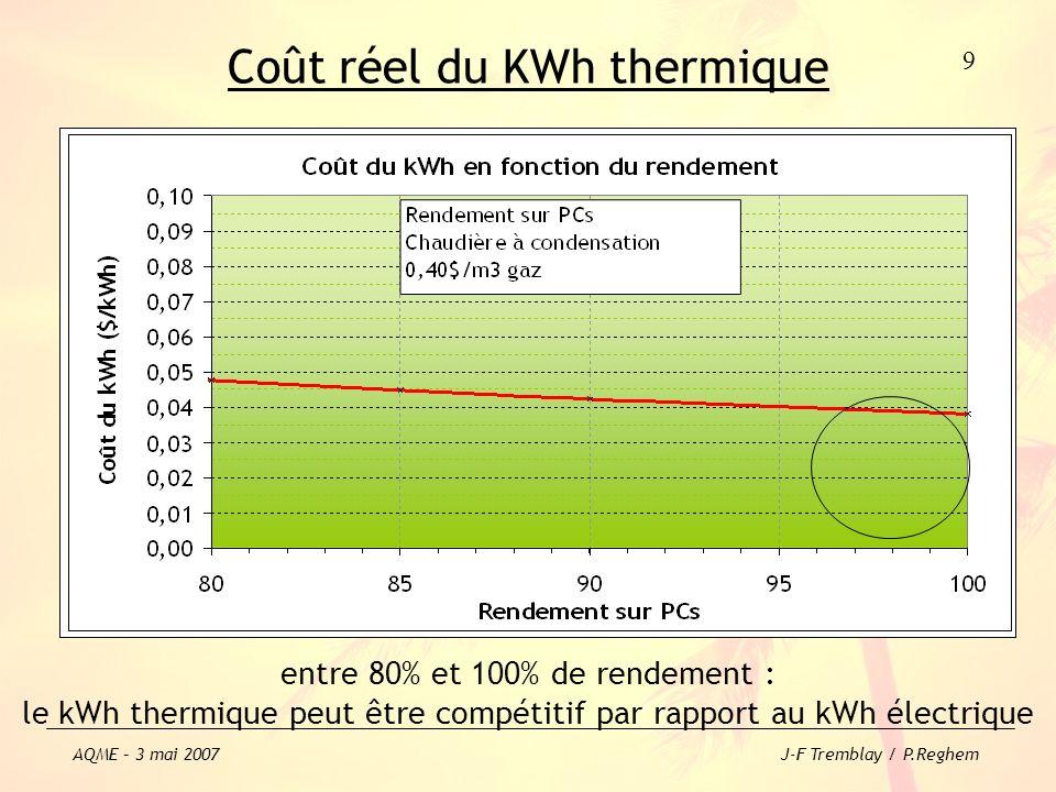 Coût réel du KWh thermique
