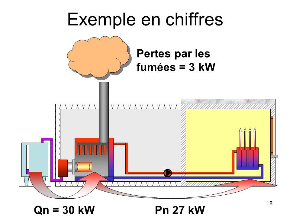 Exemple en chiffres Pertes par les fumées = 3 kW Qn = 30 kW Pn 27 kW