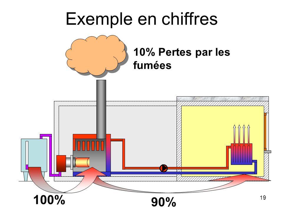 Exemple en chiffres 10% Pertes par les fumées 100% 90%