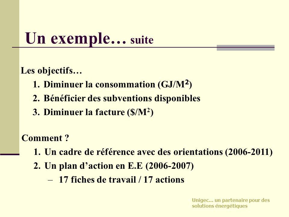 Un exemple… suite Les objectifs… 1. Diminuer la consommation (GJ/M2)